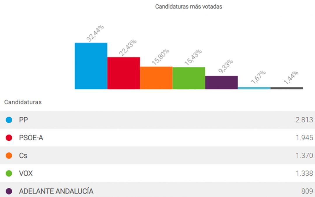 Resultados de las Elecciones al Parlamento de Andalucía 2018 en Alhaurín el Grande.
