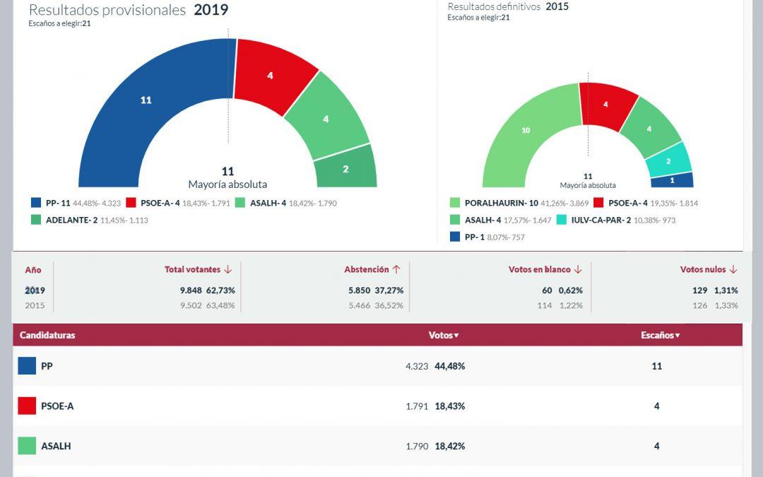 Resultados Elecciones Locales y Europeas 2019